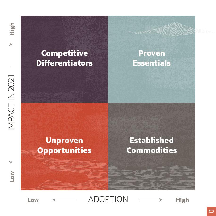 oracle___adoption_impact_quadrants_for_2021_2