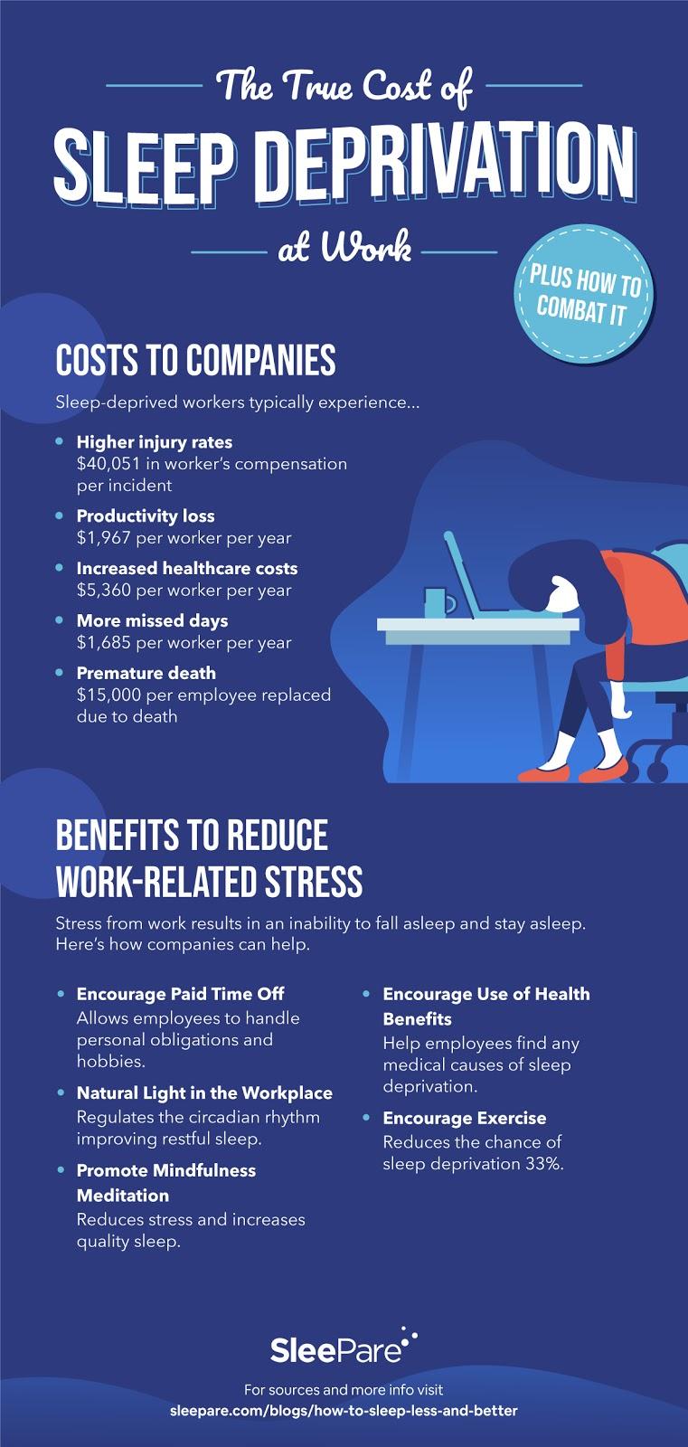 sleep deprivation cost infographics