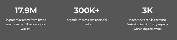 B2B Influencer Marketing Metrics Monday.com