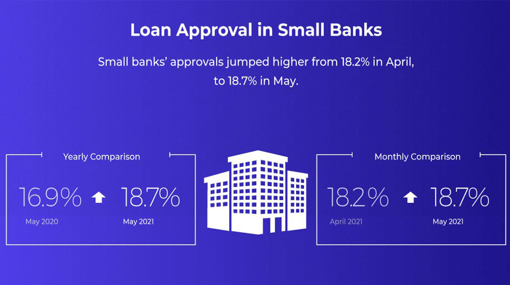 Small-Business-Loan-Approval-Rates