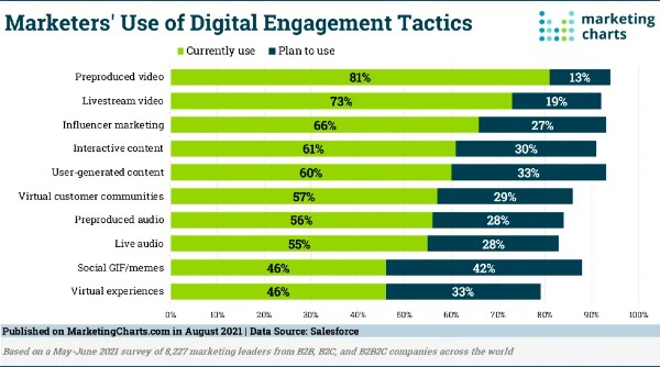 Salesforce-Marketer-Use-Digital-Engagement-Tactics-600