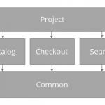 Rebuilding A Large E-Commerce Website With Next.js (Case Study)